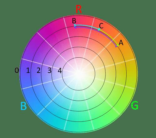 Programy sterownika WRGB smartLEDS w kole barw RGB