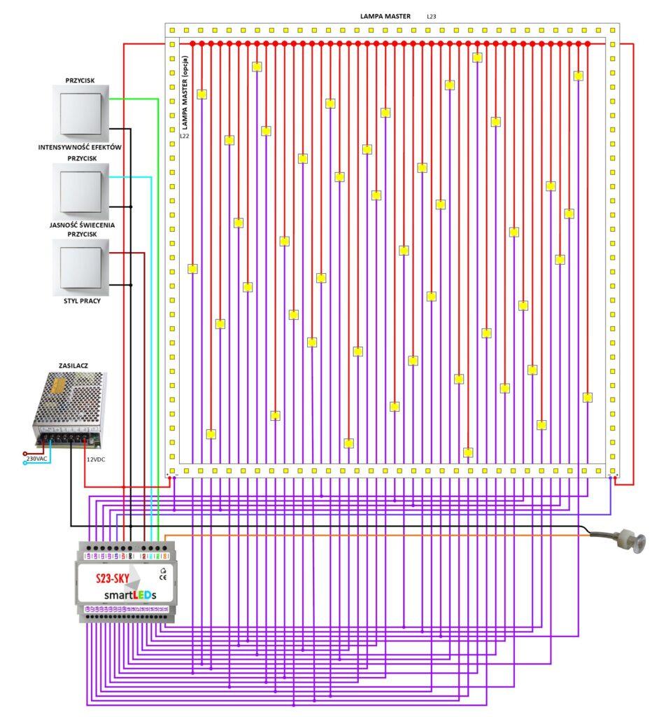 Schemat instalacji oświetlenia LED typu Gwiezdne Niebo z użyciem sterownika smartLEDs S23-SKY