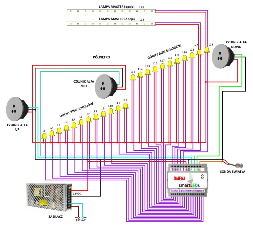Schemat instalacji oświetlenia LED schodów ze sterownikiem smartLEDs OMEGA Exclusive